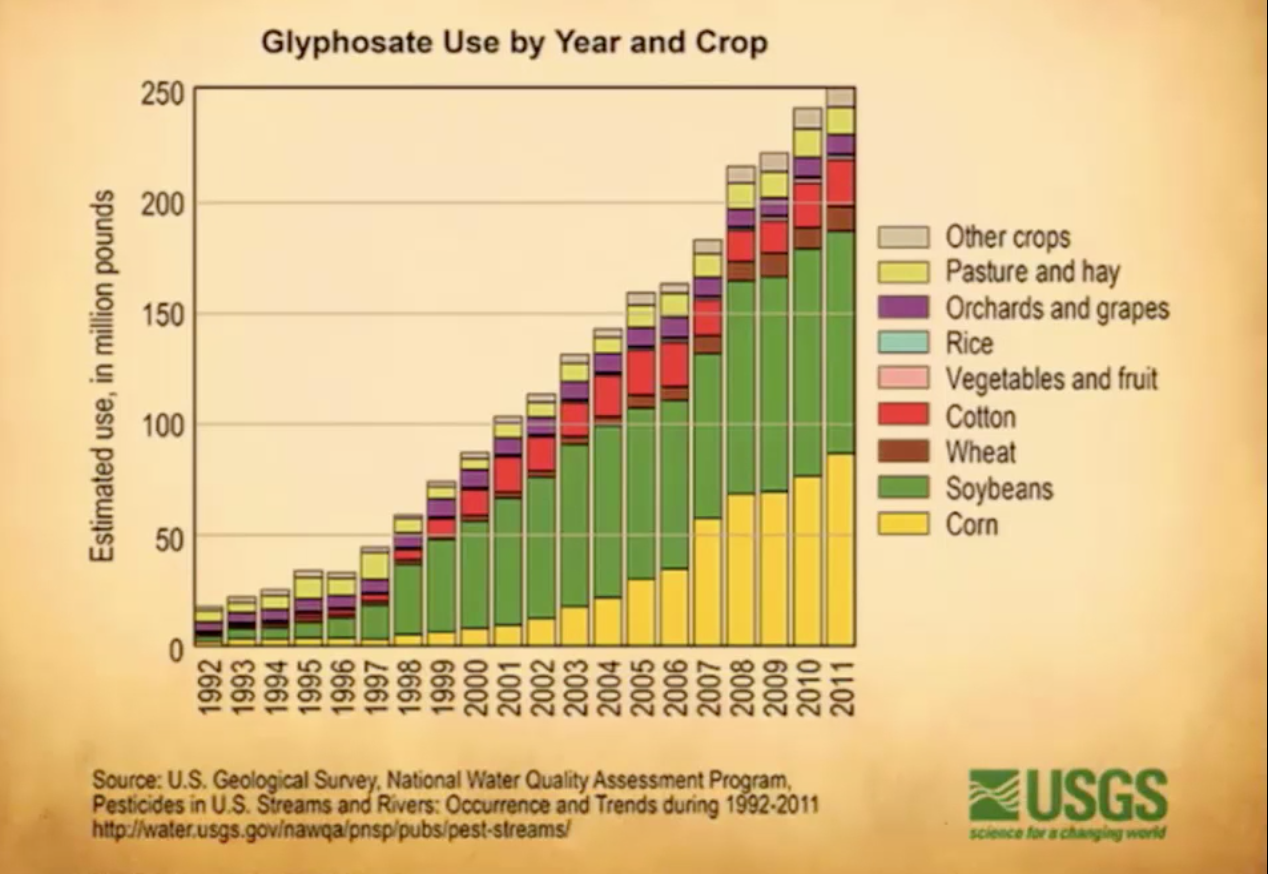glyphosate use by crop and year